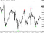 Reversal Diamond Indicator | Forex Forum - Независимый форекс форум