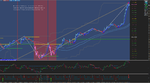 5min chart with 15min Trendlines.png